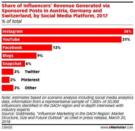 Instagram influencer stats